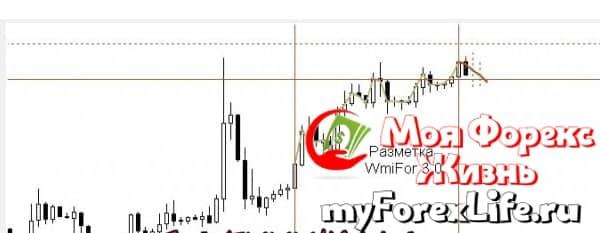wmifor 3.0 индикатор