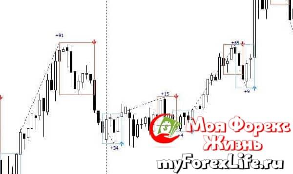 PZ Day Trading индикатор