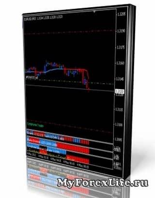 Стратегия Форекс «Symphonie Trader System»