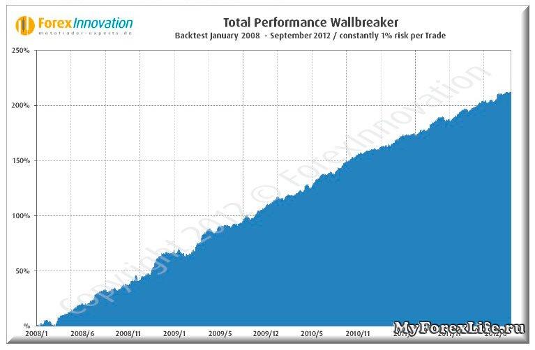 Советник Форекс Wall breaker v1.3