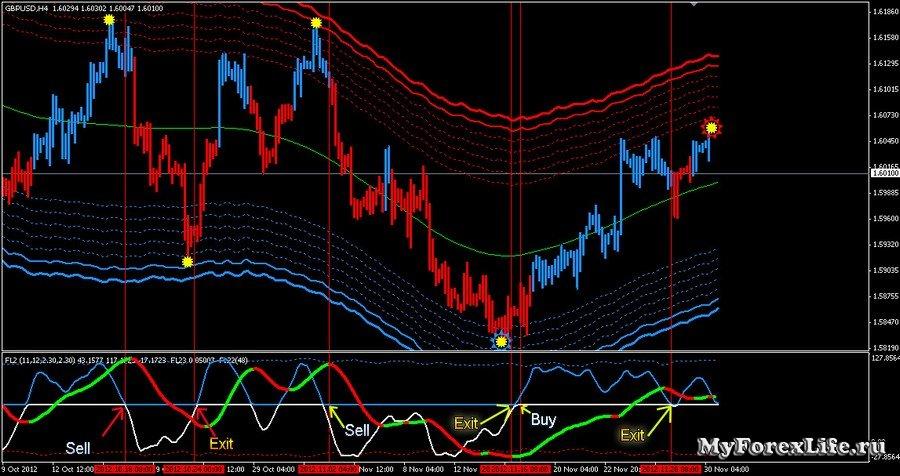 Советник Forex Lines ver 7 + Стратегия Forex Signal